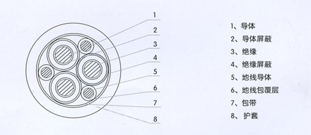 沈阳电缆厂露天矿用高压橡胶套软电缆